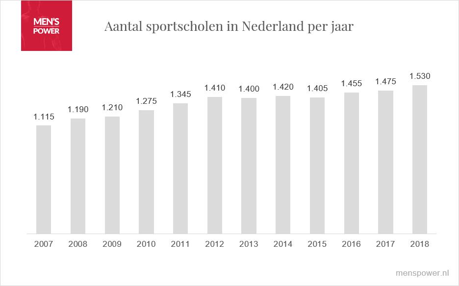 Sportscholen in Nederland in 2018