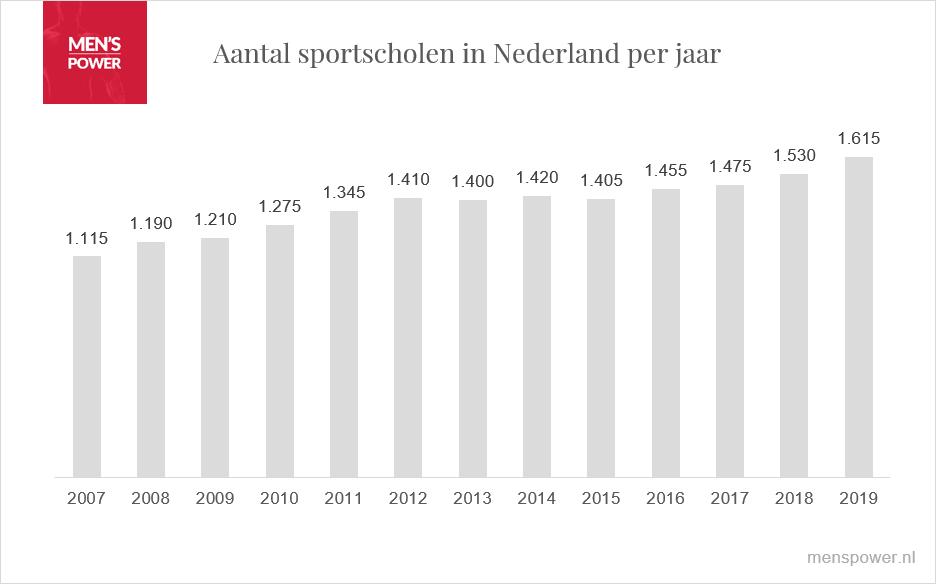 Sportscholen in Nederland in 2019